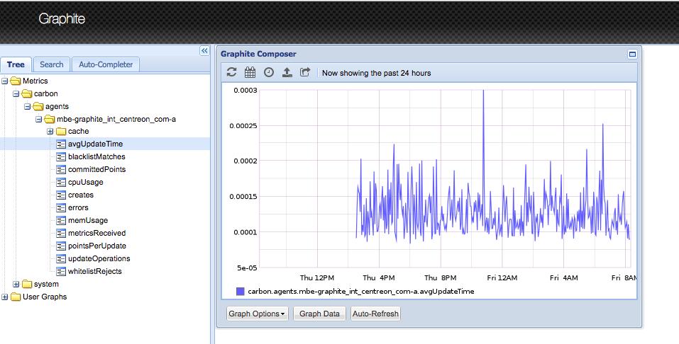 Export data to Graphite